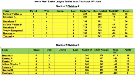 - North West Essex League update