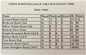 Third place finish in Bumpstead League